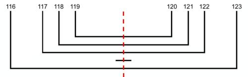 Esquema (reconstruido) del cuaderno M